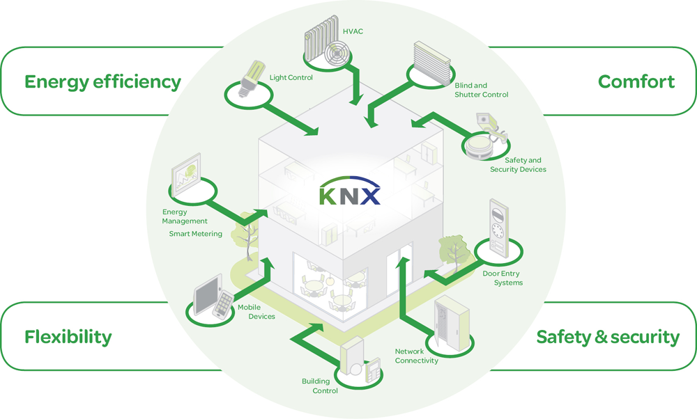 استاندارد knx